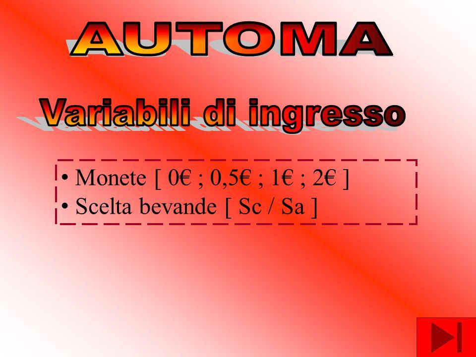 AUTOMA Variabili di ingresso Monete [ 0€ ; 0,5€ ; 1€ ; 2€ ] Scelta bevande [ Sc / Sa ]